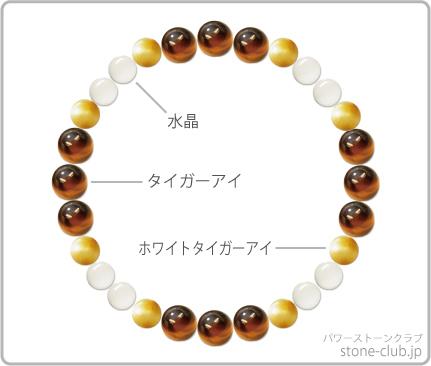 虎目石のブレスレットデザイン